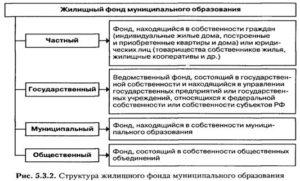 Отличие муниципального жилищного фонда от государственного