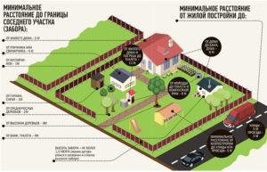 Как построить дом на арендованном участке ижс