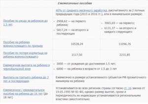 Что положено за третьего ребенка в 2020 в белгородской области
