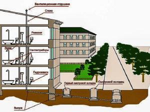 Блокирование системы канализации в мжд