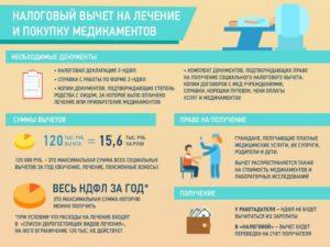 Возврат подоходного налога за отдых в россии 2020
