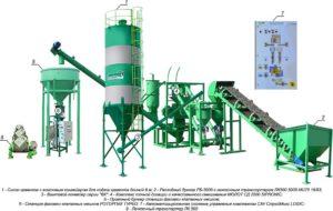 Производство цемента технология мини завод