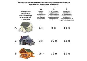 Минимально допустимое расстояние между многоэтажными домами