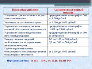 Административное правонарушение сколько штраф
