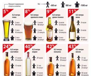 За какое время выходит алкоголь из организма бутылка вина