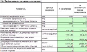 Выплата дивидендов в бухгалтерском балансе упрощенка