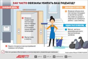 Сколько раз должна убираться уборщица в подъезде по закону