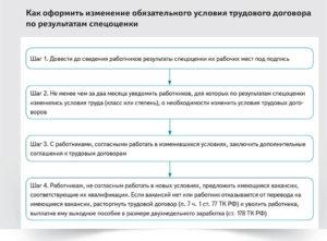 Дополнительный отпуск за вредные условия труда прописать в трудовом договоре