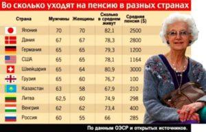Во сколько выходят на пенсию полицейские в россии