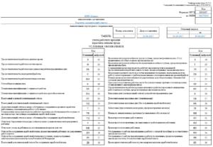 Как обозначить увольнение в табеле учета рабочего времени