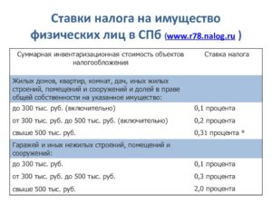 Налог на имущество спб ставка