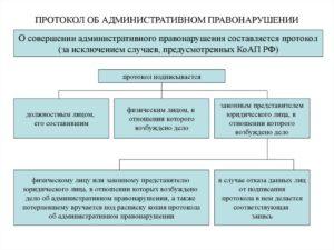 Оформление административного материала