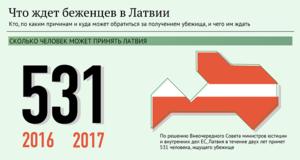 Репатриация в латвию из россии