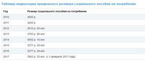 Погребальные выплаты в россии сумма