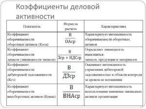 Коэффициент деловая активность формула по балансу пример