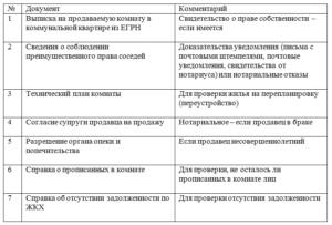 Список документов для продажи комнаты в коммунальной квартире 2020