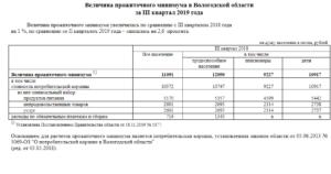 Новосибирск прожиточный минимум с 1янвря 1919 года