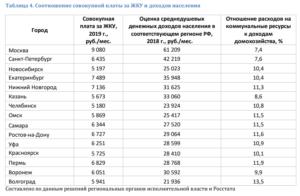 Среднедушевой доход в москве на 2020