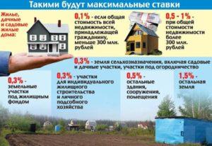 Калькулятор налога на дом в деревне в подмосковье