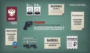 Продлить разрешение на оружие тюмень