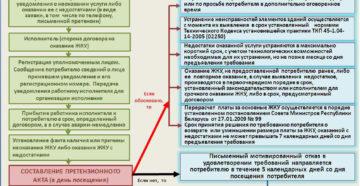 Рассмотрение претензий в ук срок по закону