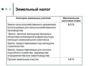 Налоговая ставка по земельному налогу в ульяновской