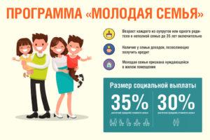 Молодая семья сколько денег дают в чусовом