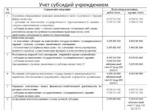 Проводки по поступлению субсидии в автономных учреждениях