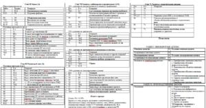 План счетов и примеры проводок с ним