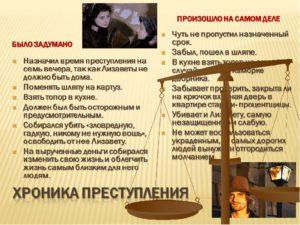 Подготовка раскольникова к преступлению цитаты