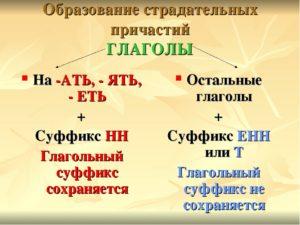 Глаголы на ять и страдательные